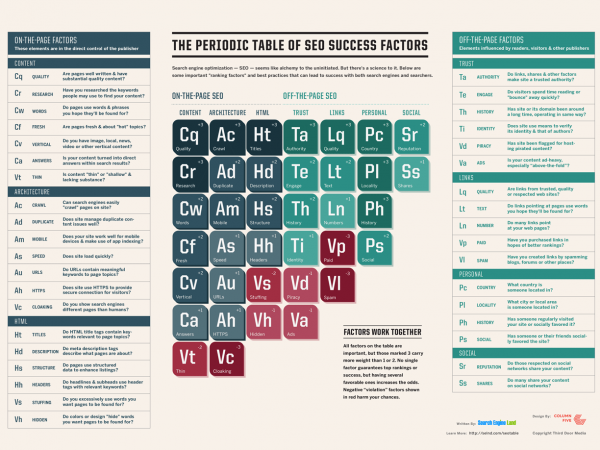 The Periodic Table of SEO Success Factors 2