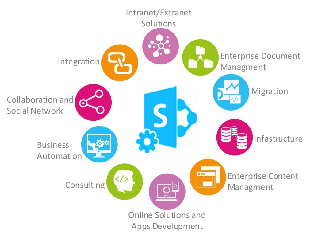 Sharepoint-Diagram